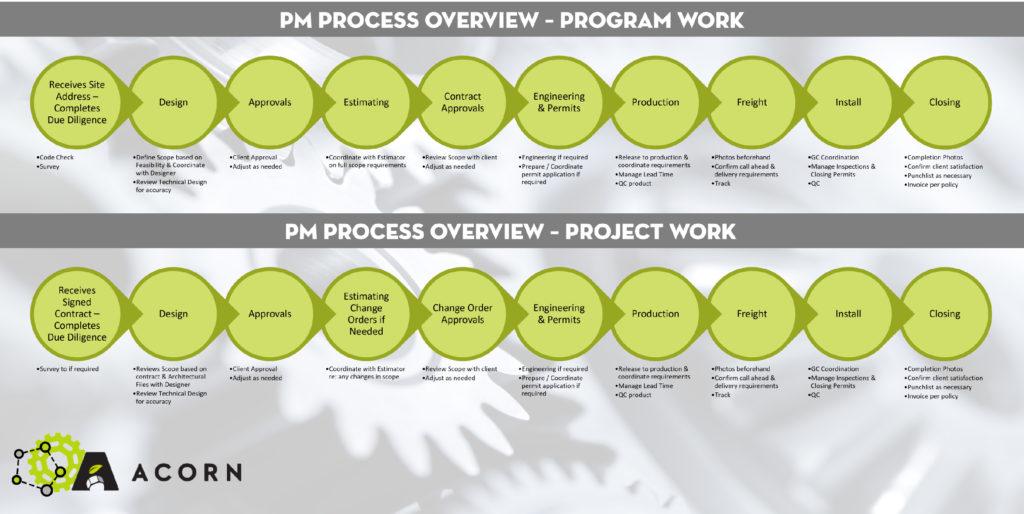 A Look Inside Acorn's Project Management Department